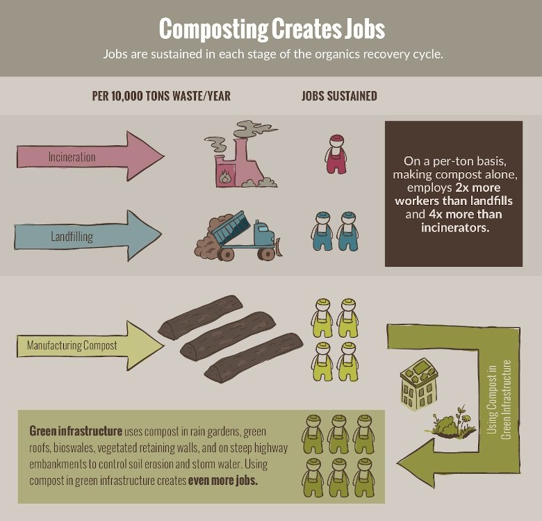 Infographic demonstrating benefit of compost for jobs.