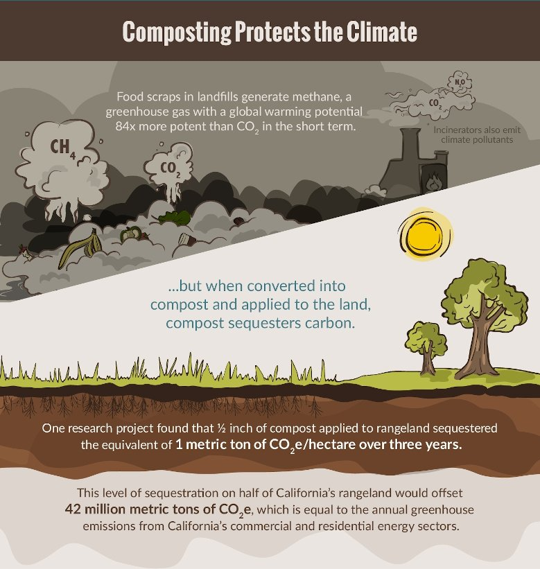 Infographic showing the benefits of compost for the environment.