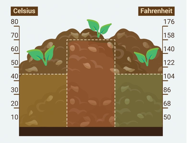 Compost Science: Featured Image